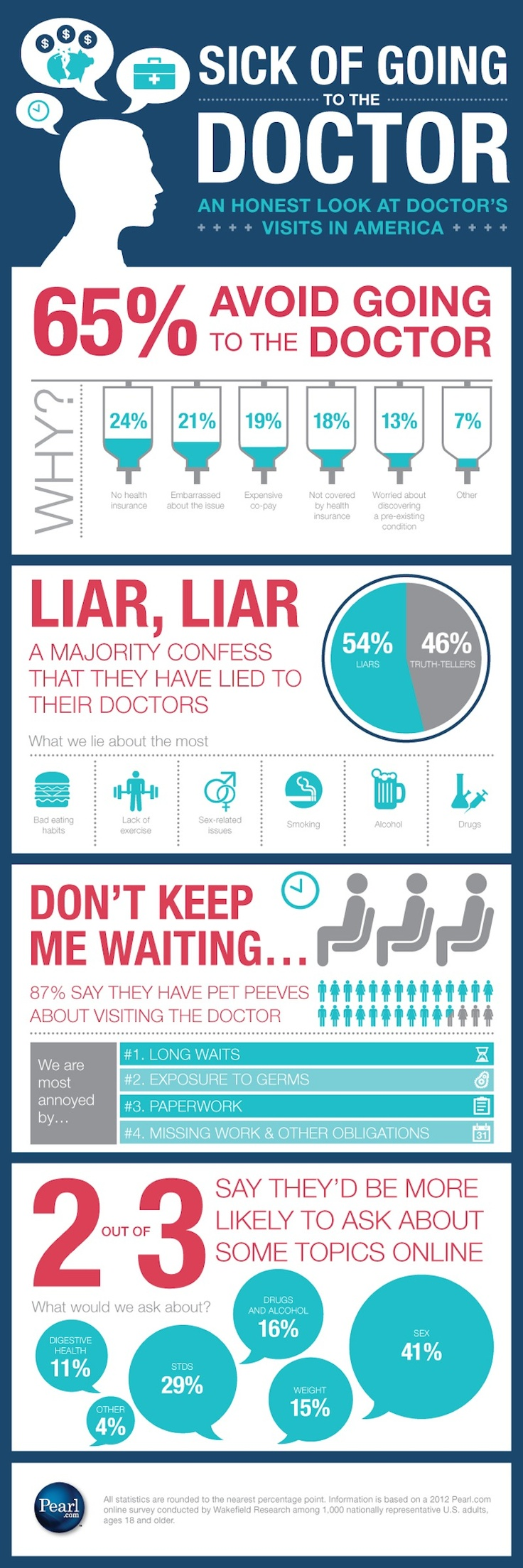 going to doctor infographic