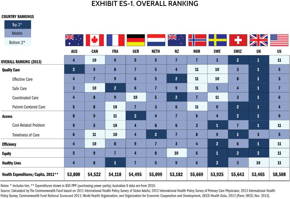 NHS ranking graph