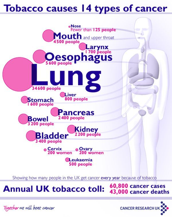 tobacco causes cancer infographic